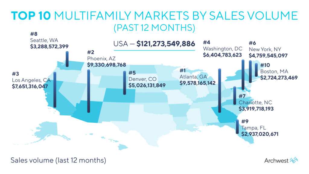 Top 10 Multifamily Markets by Sales Volume 2021 - Archwest Capital Financial Solutions
